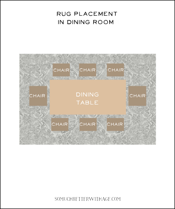 Rug placement for dining room guide.